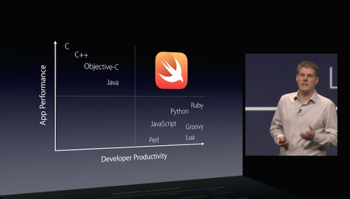 Swift, Productivity - Performance