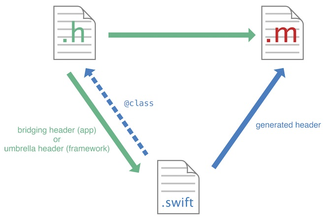 Diagrama Swift-ObjectiveC