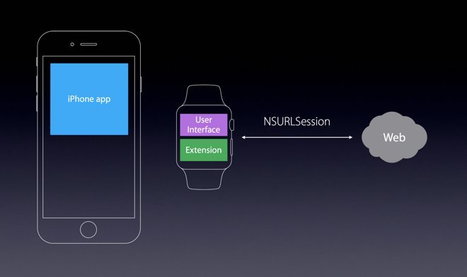 watchOS 2 Connectivity