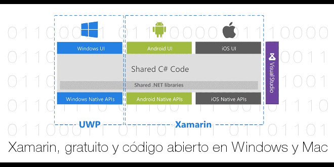 Photo of Xamarin pasa a ser gratuito y código abierto en Windows y Mac