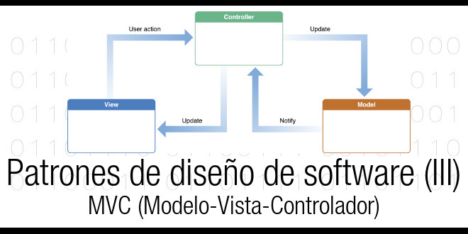 Photo of Patrones de diseño en software (III) : MVC