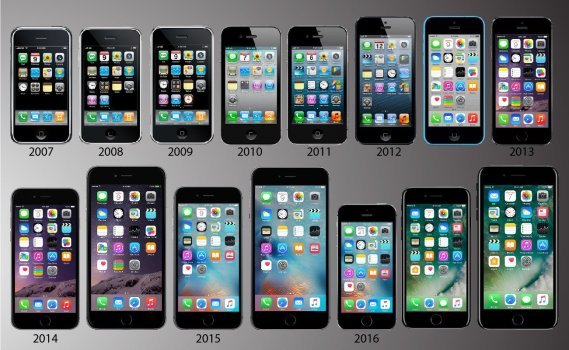 Apple iPhones 2007-2017